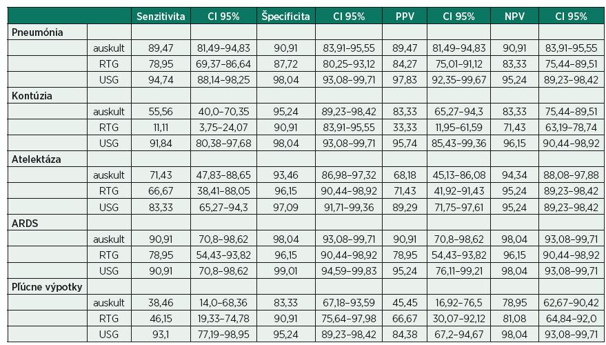 Stanovené hodnoty senzitivity, špecificity, pozitívnej (PPV) a negatívnej prediktívnej hodnoty (NPV)