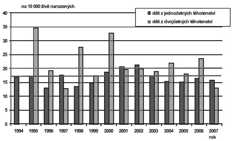 Vrozené vady diagnostikované u narozených dětí podle četnosti těhotenství (jedináčci/dvojčata), Česká republika, 1994 – 2007; Skupina - Rozštěp rtu a rozštěp patra (Q35-Q37)