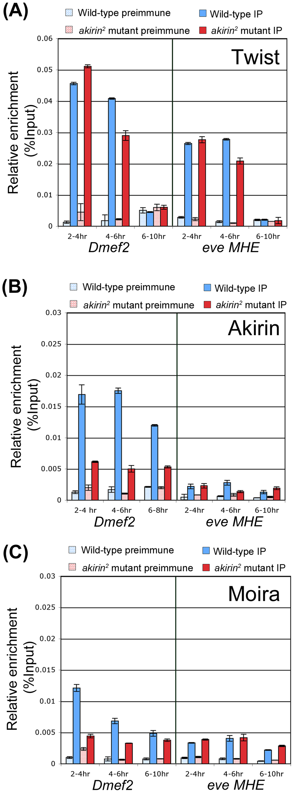 Akirin and the BRM complex co-occupy the <i>Dmef2</i> enhancer during embryogenesis.