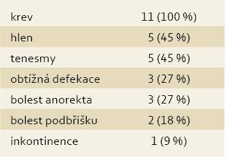 Klinická symptomatologie u 11 pacientů. Tab. 1. Clinical symptomatology in 11 patients.