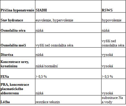 Klinické a laboratorní parametry SIADH a RSWS