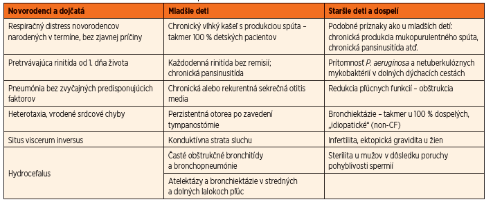 Klinické príznaky PCD podľa veku [16, 19, 23, 26].