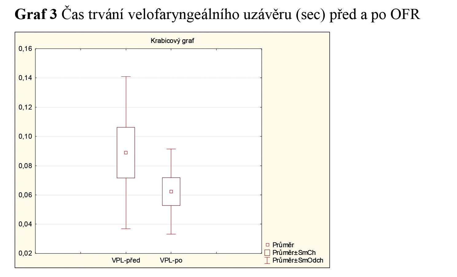 Čas trvání velofaryngeálního uzávěru (sec) před a po OFR.