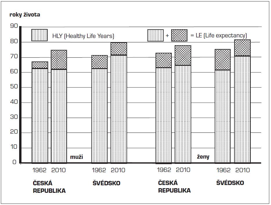 Doba prožitá ve zdraví (HLY) a naděje dožití (LE) u mužů a žen v České republice a ve Švédsku v letech 1962 a 2010 (pramen 2, 3, 4)