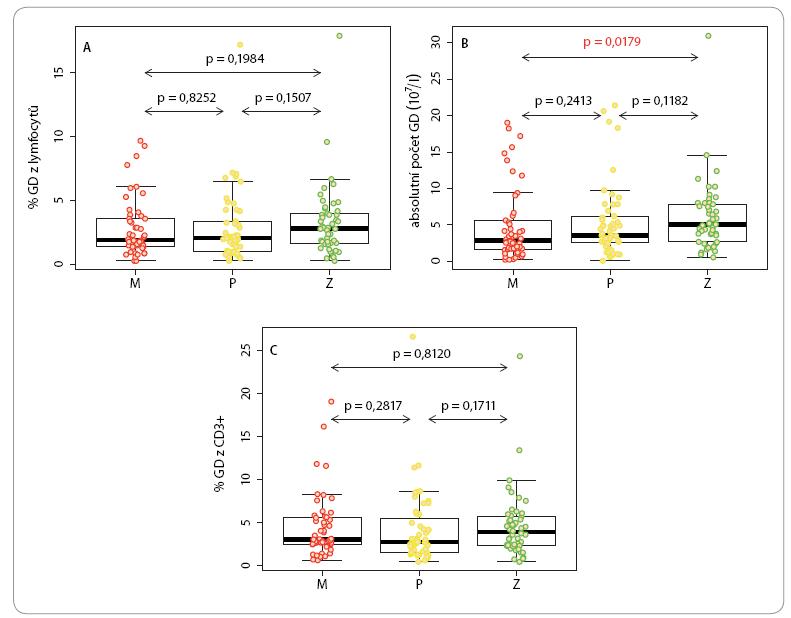 Kvantifikace cirkulujících γδ lymfocytů u pacientů s maligním melanomem (M) a karcinomem prsu (P) ve srovnání s kontrolní populací (Z).