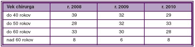 Počet kataraktových chirurgov v SR v jednotlivých vekových kategóriách a rokoch