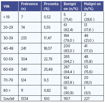Věková distribuce u benigních a maligních lézí v analyzovaném souboru operovaných.