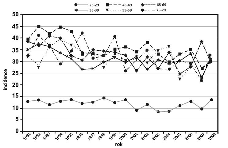 Incidence Ca cervixu ve věkových skupinách od 25 do 79 let