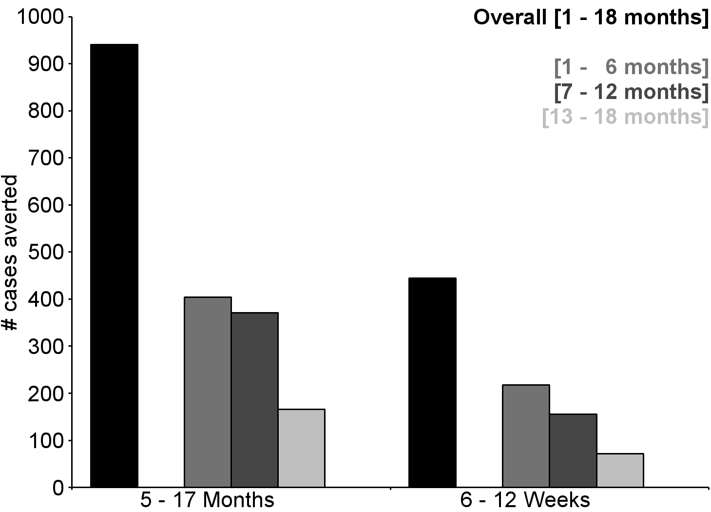 Number of cases of clinical malaria (secondary case definition) averted per 1,000 participants vaccinated during an 18-mo follow-up period (per-protocol population).