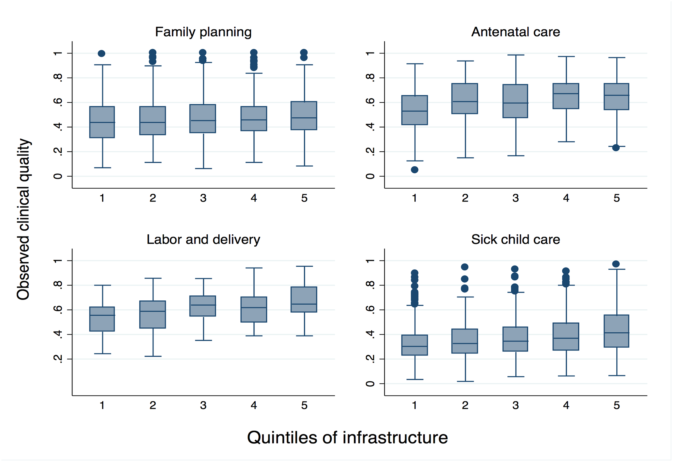 Range of observed clinical quality across quintiles of infrastructure.