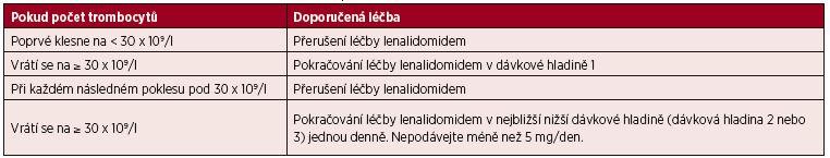 Tab. 8. 2. 2 Úpravy dávek lenalidomidu při trombocytopenii