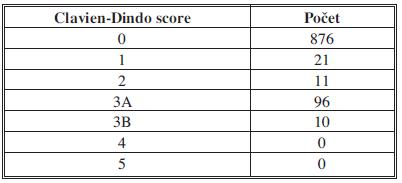Pooperační komplikace v analyzovaném souboru rozdělené pomocí Clavien-Dindo score Tab. 4: Postoperative complications in the analysed group of patients classified according to Clavien-Dindo score