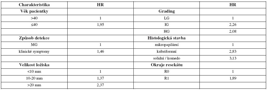 Hlavní rizikové faktory pro recidivu DCIS [6]