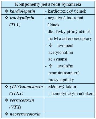 Komponenty jedu rodu Synanceia