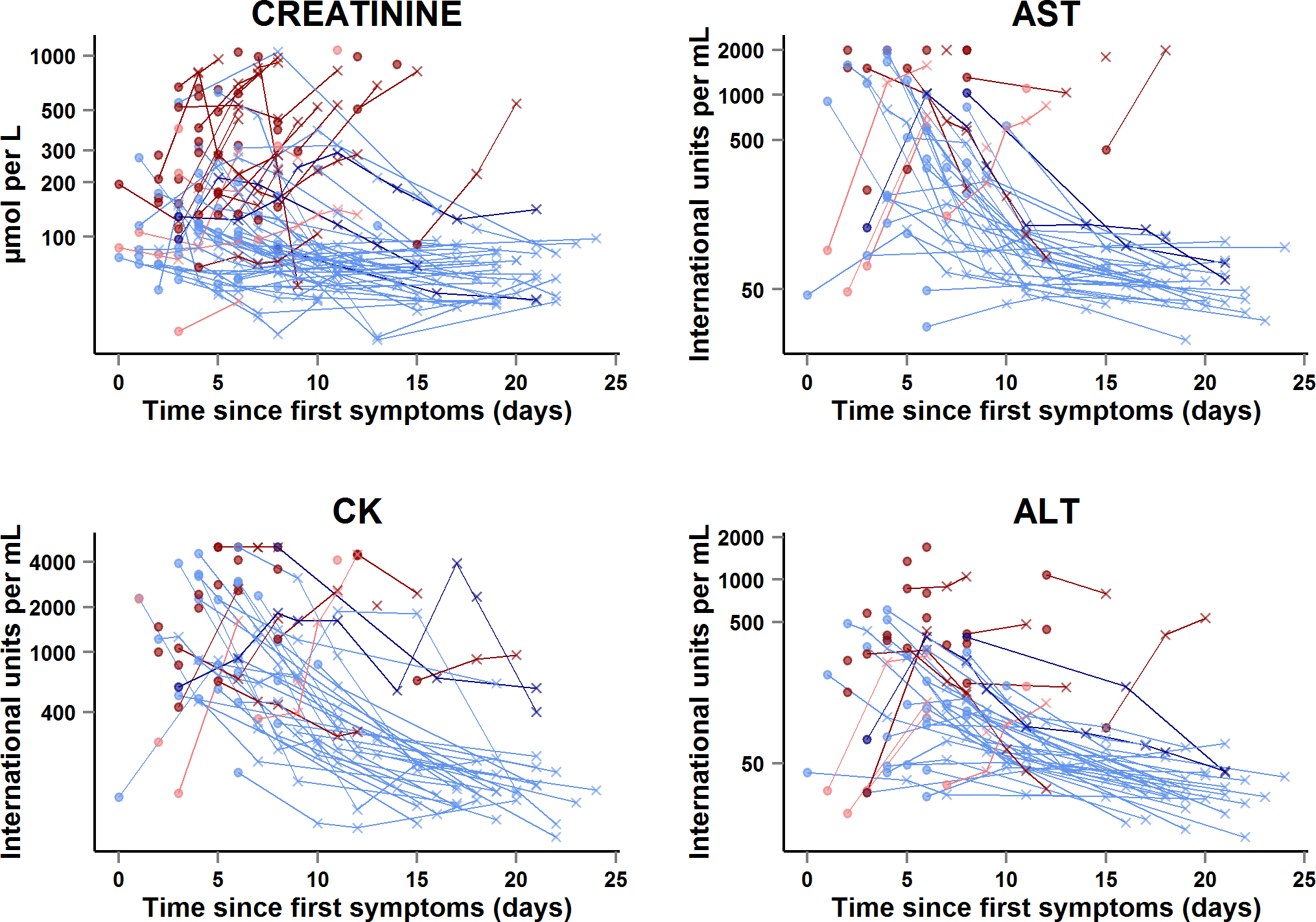 JIKI trial: evolution of serum creatinine, aspartate aminotransferase, alanine aminotransferase, and creatine phosphokinase in adolescents and adults.
