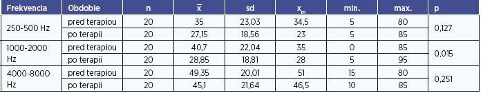 Testovanie miery rozdielov výsledkov kontrol (skupina bez HBOT) na jednotlivých frekvenciách.