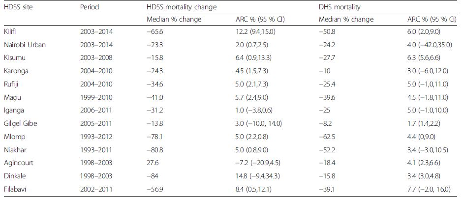 Annualized rate of change (ARC) of under-five mortality rates using DHS and HDSS approaches