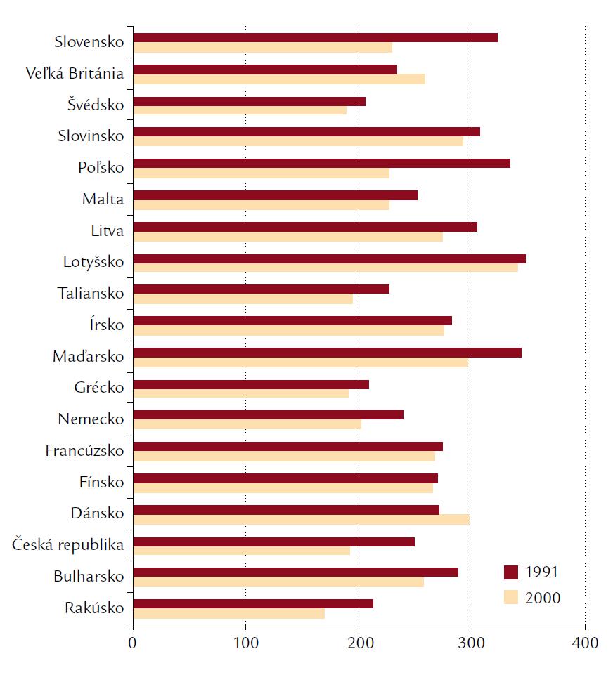 Úmrtnosť na ostatné choroby v krajinách Európy v rokoch 1991 a 2000.