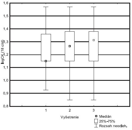 Zmena v hodnotách citlivosti na kontrast (CK) v priestorovej frekvencii 18 c/st medzi jednotlivými vyšetreniami.