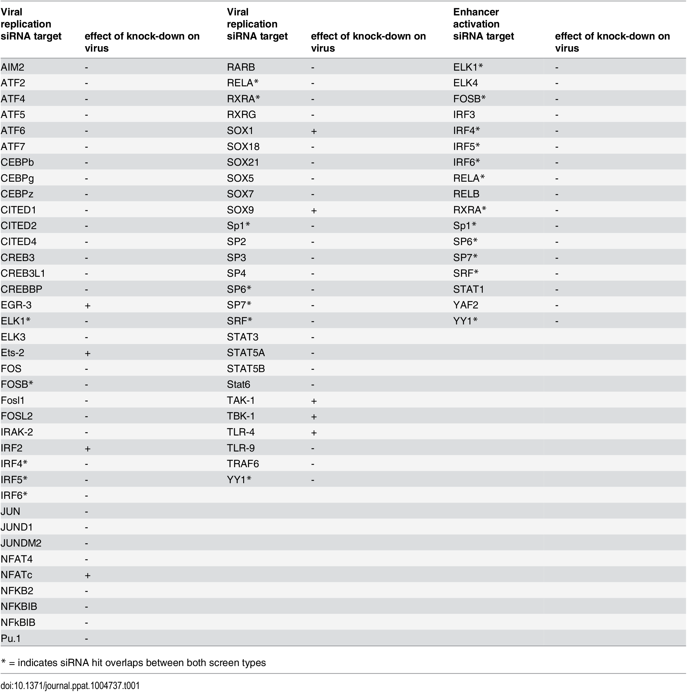 Comparison of significant siRNA hits for viral replication and enhancer activation from statistical meta-analysis.