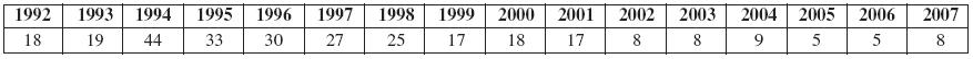 Dezinfekční prostředky vČR (1992–2007) (n 291)