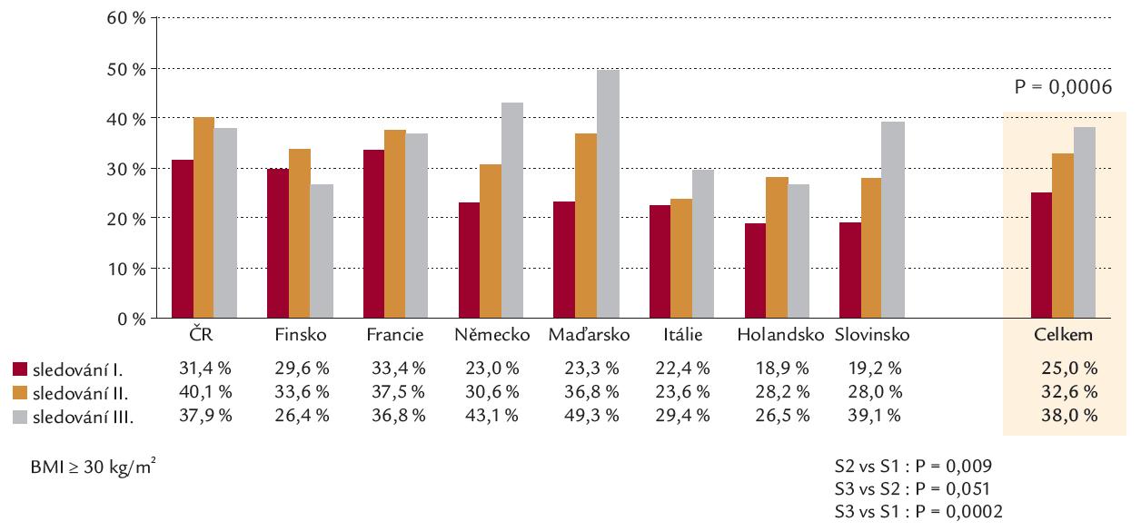 Výskyt obezity ve studiích EUROASPIRE 1– 3.