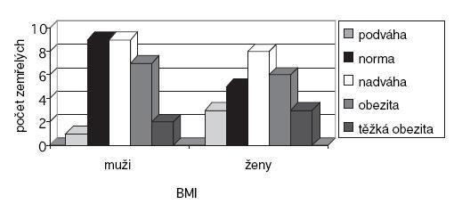 Počet zemřelých NSS dle pohlaví a BMI.