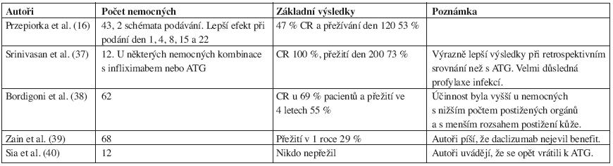 Přehled některých větších studií s daclizumabem u steroid-rezistentní GVHD.