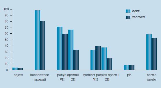 Srovnání hodnot v jednotlivých kritérích spermatoanalýzy u ejakulátů s dobrou a zhoršenou rezistencí.