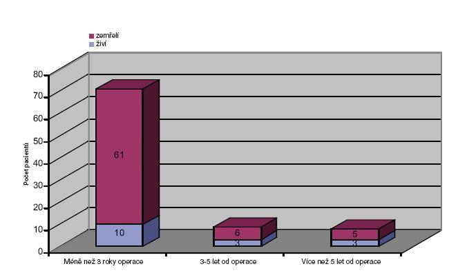 Podíl žijících a zemřelých. Kategorie nad 65 let v časových odstupech od operace Graph 5. Rate of surviving and deceased patients. Category of patients over 65 years in time intervals after the operation