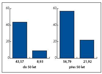 Redukce zakřivení u úspěšných pacientů Graph 1. Reduction of curvature in successfully treated patients