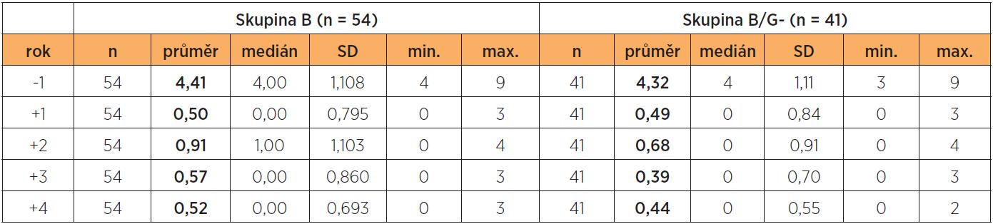 Průměrné počty atak RVVK/pacientka/rok pro skupinu B a skupinu B/G- v jednotlivých rocích I. a II. fáze projektu
