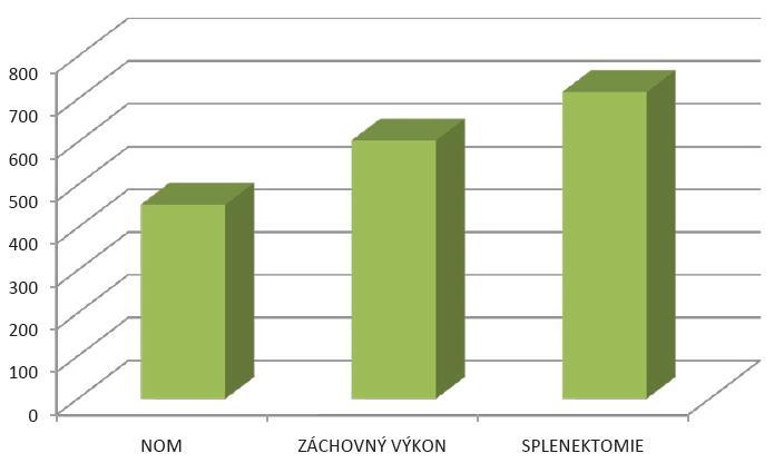 Porovnání průměrné hodnoty nejvyšší dosažené trombocytémie