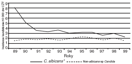 Incidence nozokomiálních hematogenních infekcí způsobených kmeny C. albicans a non-albicans v letech 1989–1999, podle [22] Zkratky: CŽT – centrální žilní katétr