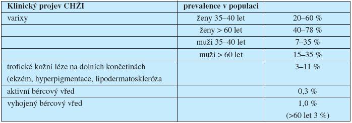 Prevalence klinických projevů CHŽI v západní populaci