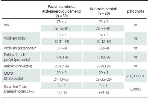 Sociodemografické charakteristiky a výsledky kognitivních testů u pacientů s mírnou demencí způsobenou Alzheimerovou nemocí a u kontrolních seniorů.