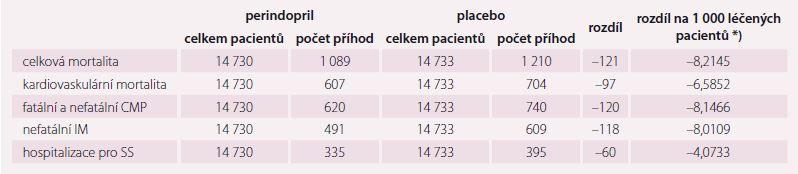 Výsledky podávání perindoprilu (a indapamidu) vyplývající z kombinované analýzy studií PROGRESS, EUROPA a ADVANCE [12].