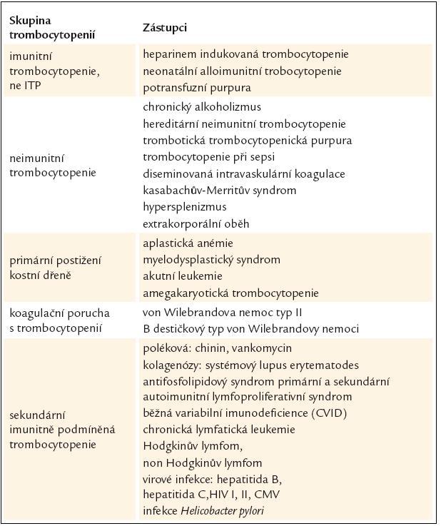 Diferenciální diagnostika imunitní trombocytopenické purpury (ITP).