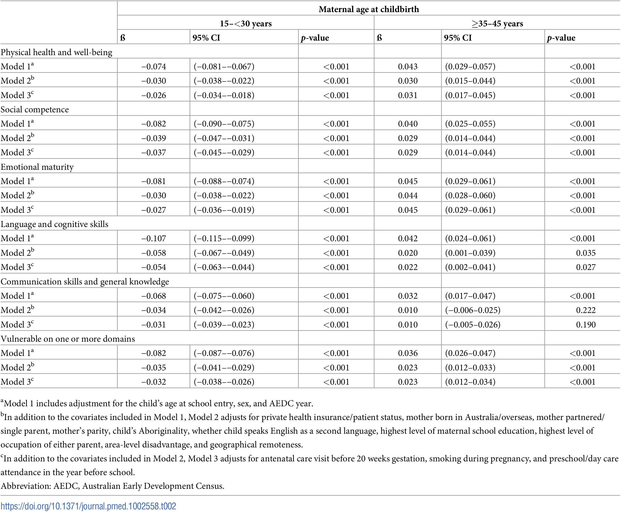 Coefficients for 1-year increase in maternal age between 15–<30 years, and ≥35–45 years, from piecewise linear regression models.