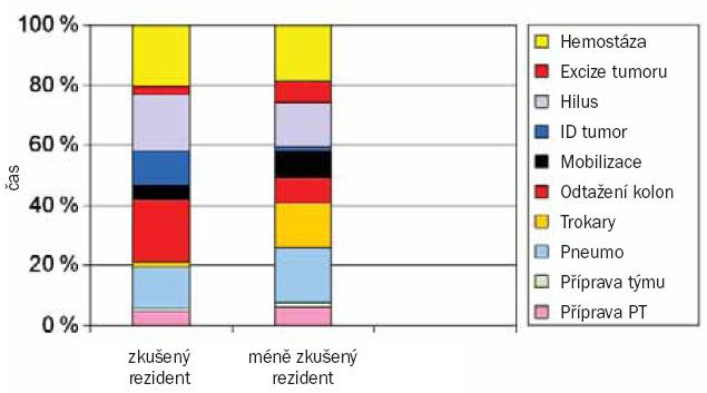 Graf zobrazuje celkovou délku trvání parciální nefrektomie na zvířecím modelu po rozdělení do jednotlivých nezbytných fází výkonu. Zatímco pokročilejším rezidentům trvala operace v průměru 188 min, méně zkušeným rezidentům 288 min. Méně zkušeným rezidentům zabraly všechny fáze operace více času.
