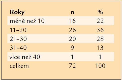 Délka léčby diabetu před PPV.