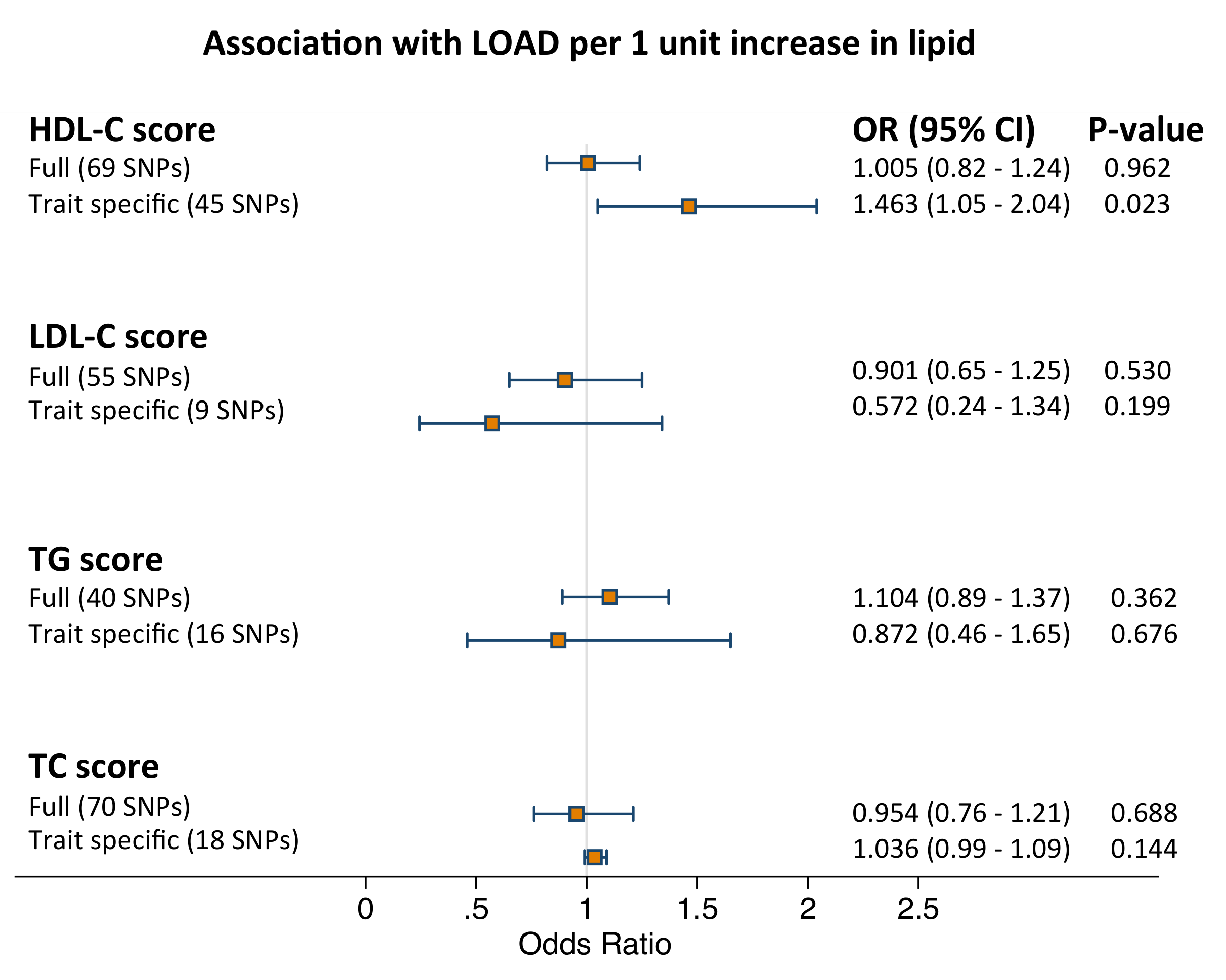 Results of the meta-analysis pooled estimates for the effect of a 1 unit increase in blood lipid traits on LOAD risk using instrumental variable analysis (<i>n</i>=10,578).