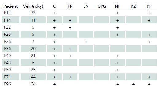 Tab. 2c) Pacienti, ktorí spĺňajú základné diagnostické kritéria, ale nebola u nich identifikovaná NF1 mutácia.