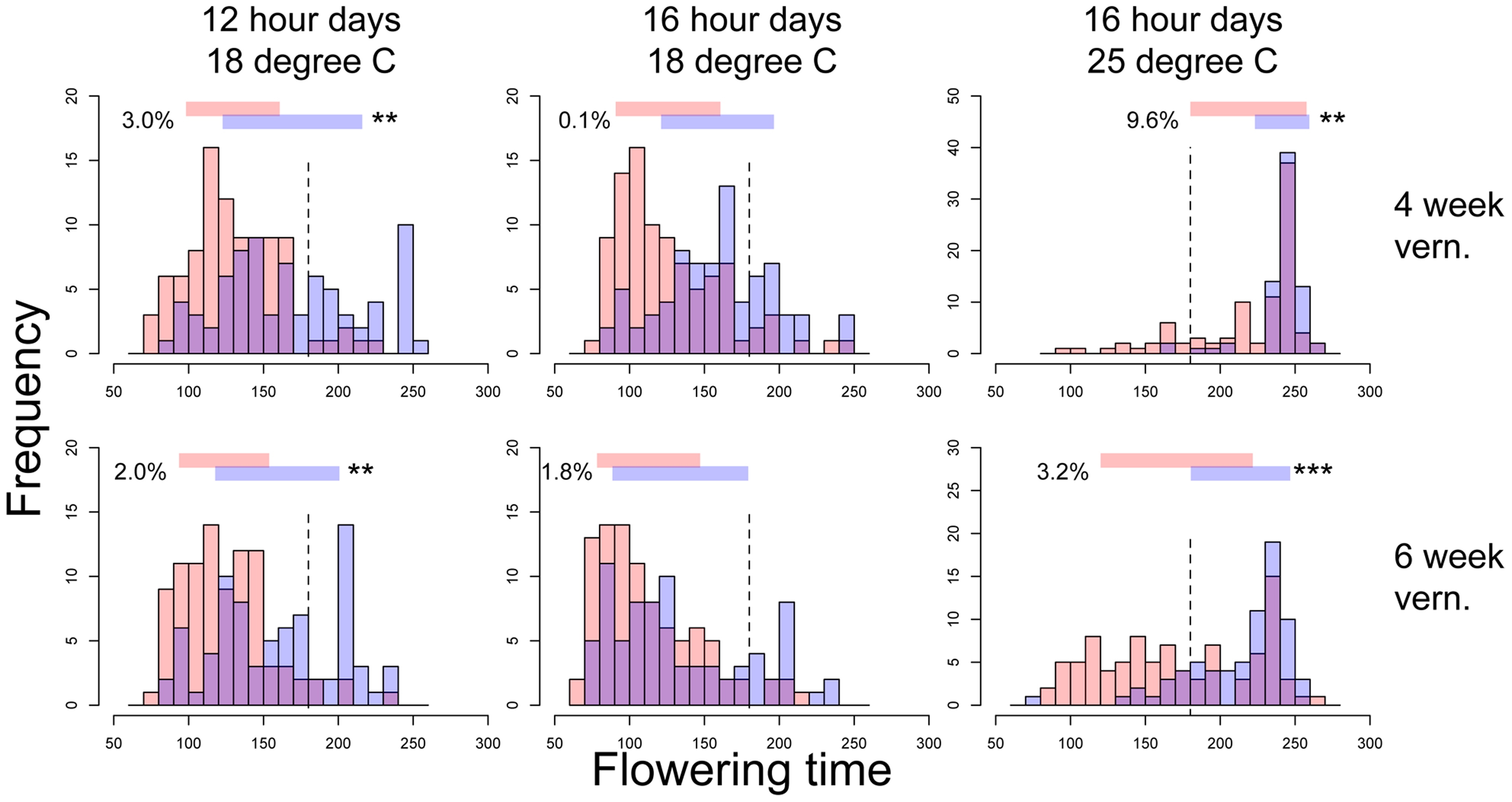 Flowering time distributions of families with the Montana (red bars) or Colorado (blue bars) homozygous genotypes of <i>nFT</i> locus in six environments.