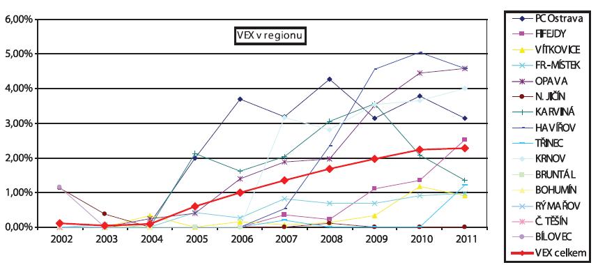 Vývoj četnosti vakuumextrakce v Moravskoslezském regionu v letech 2002–2011 v jednotlivých porodnicích