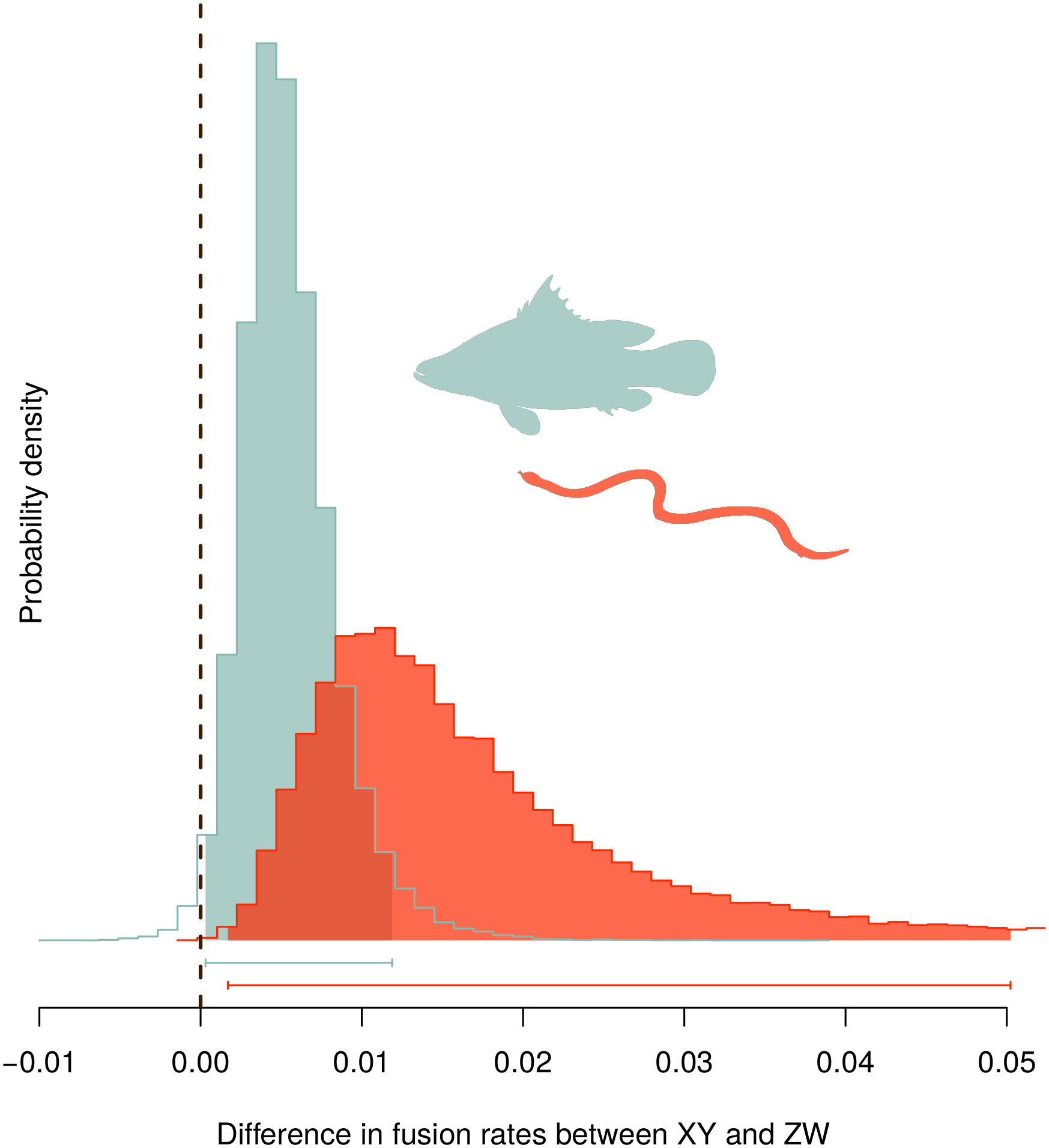 Posterior probability density of the difference in fixation rates of fusions between autosomes and sex chromosomes (rates in XY species minus in ZW species).
