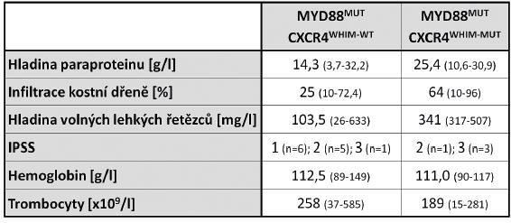 Mediány laboratorních parametrů u WM pacientů s nemutovaným a mutovaným genem CXCR4
