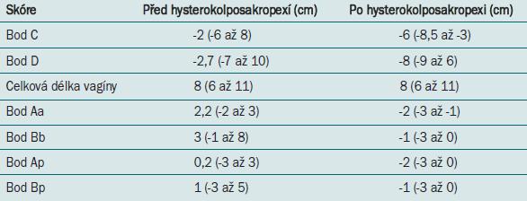 Hodnocení POP-Q před a po operaci, vyjádřeno pomocí střední hodnoty (rozmezí).