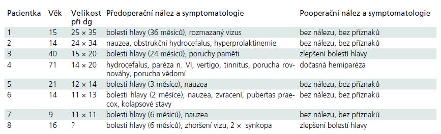 Dominující symptomatologie v korelaci s velikostí cysty i výsledkem operace.