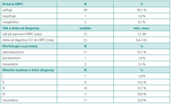 Základní charakteristiky souboru validních pacientů v registru UJO (N = 55, pilotní sběr dat 07–09/2008) Table 2. Basic characteristics of patiens in UJO registry (N = 55, pilot data 07–09/2008)
